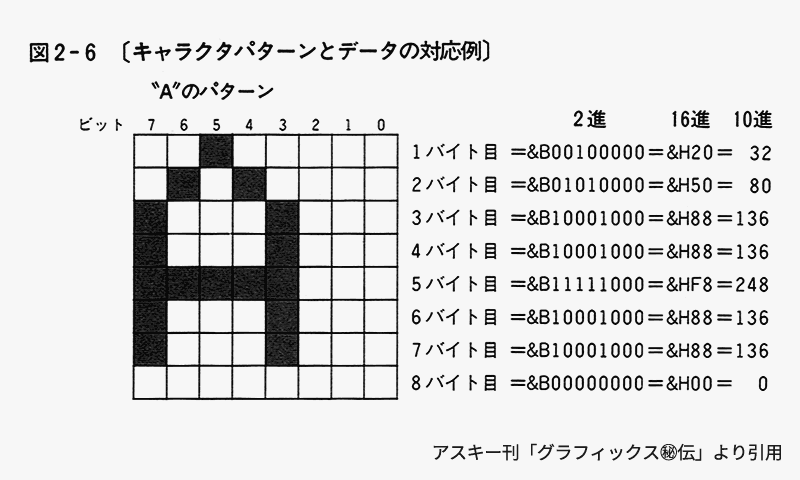 https://p.gigamix.jp/devmsx/cg/8pxfont-patterngenerator-table-1.png