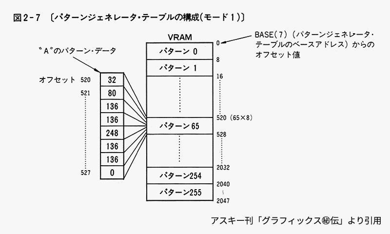 https://p.gigamix.jp/devmsx/cg/8pxfont-patterngenerator-table-2.png