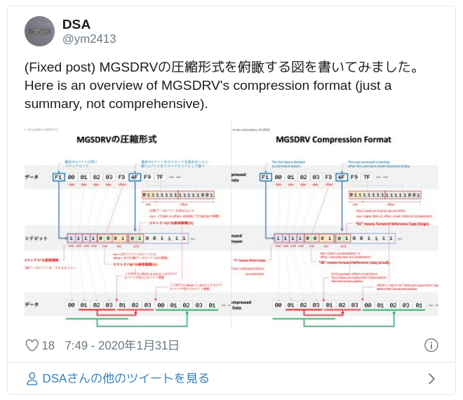 (Fixed post) MGSDRVの圧縮形式を俯瞰する図を書いてみました。Here is an overview of MGSDRV's compression format (just a summary, not comprehensive). pic.twitter.com/O7UaYGb7JY — DSA (@ym2413) January 30, 2020